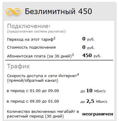 Тарифный план 2,5 / 10 Mbit/s